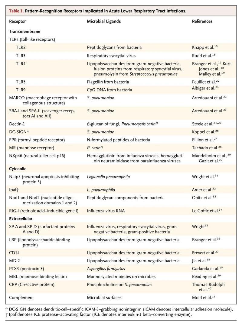 Acute Lower Respiratory Tract Infection Nejm Physical Science 65a Series And Parallel Circuits Youtube Table 1 Pattern Recognition Receptors Implicated In Infections