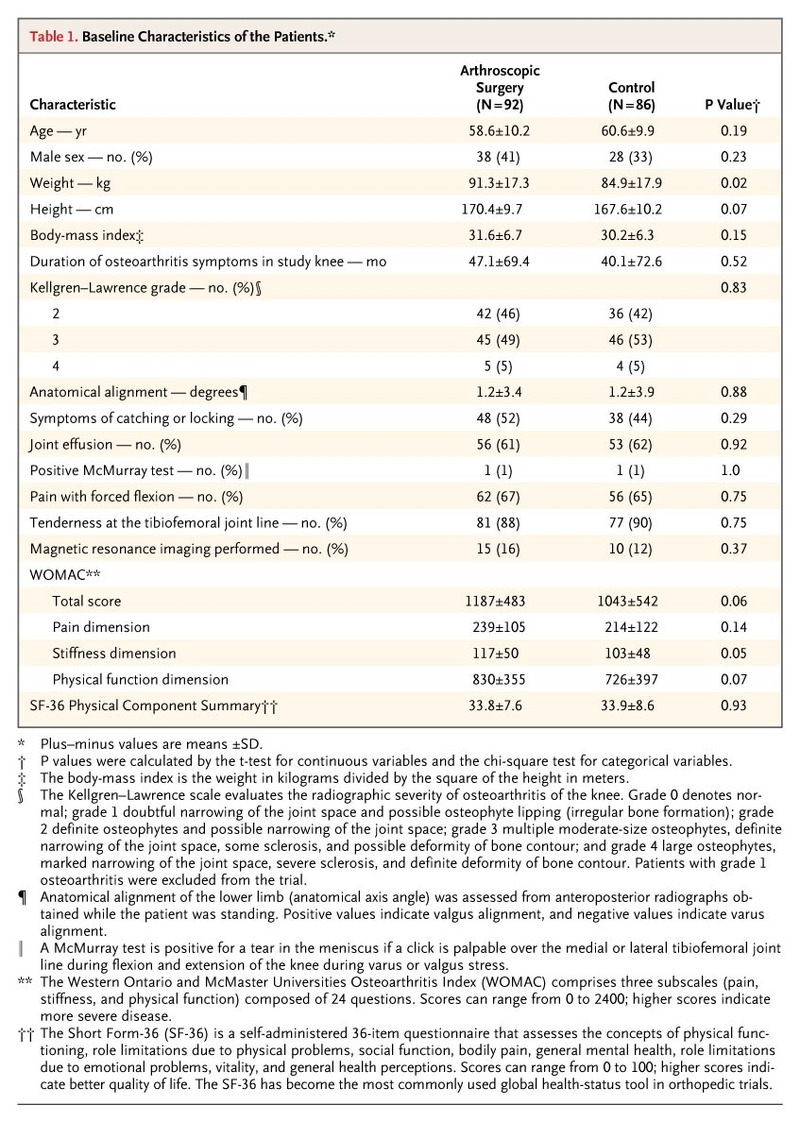 A randomized trial of arthroscopic surgery for osteoarthritis of table 1 baseline characteristics of the patients falaconquin