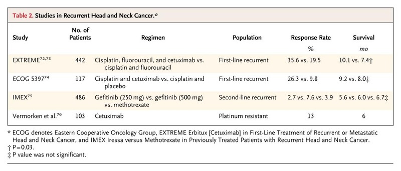 Head And Neck Cancer Recurrence Symptoms