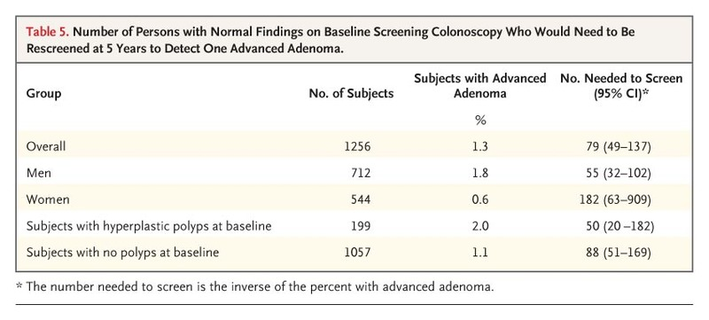 Five-Year Risk of Colorectal Neoplasia after Negative