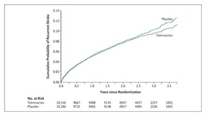 Telmisartan To Prevent Recurrent Stroke And Cardiovascular Events