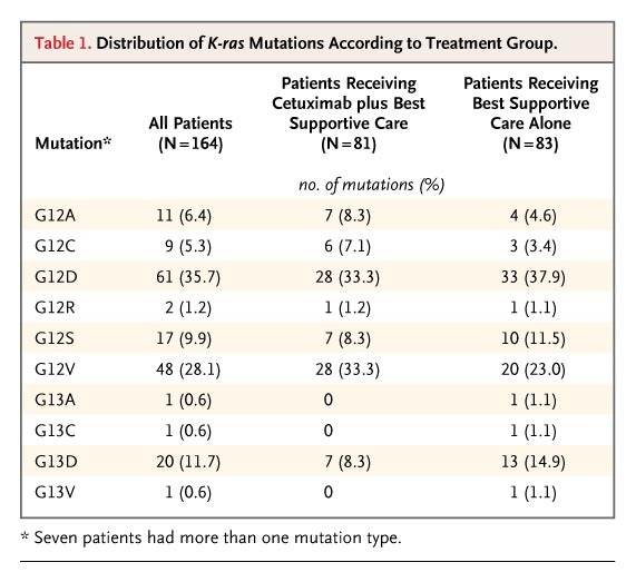 K Ras Mutations And Benefit From Cetuximab In Advanced Colorectal Cancer Nejm