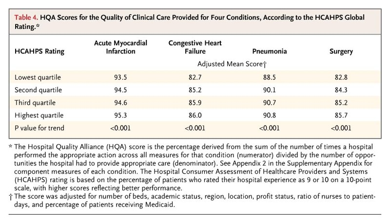 Patients Perception Of Hospital Care In The United States