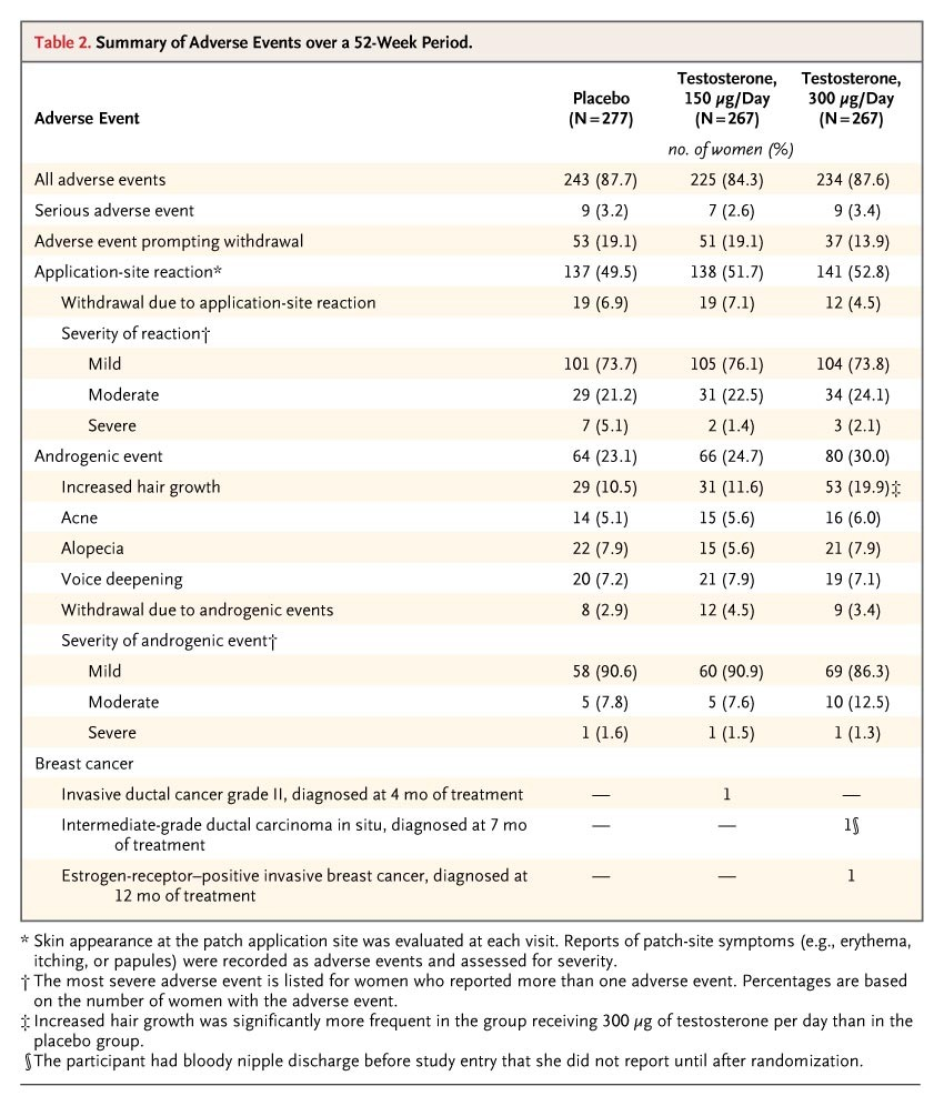 Testosterone for low libido in postmenopausal women not taking summary of adverse events over a 52 week period fandeluxe Choice Image