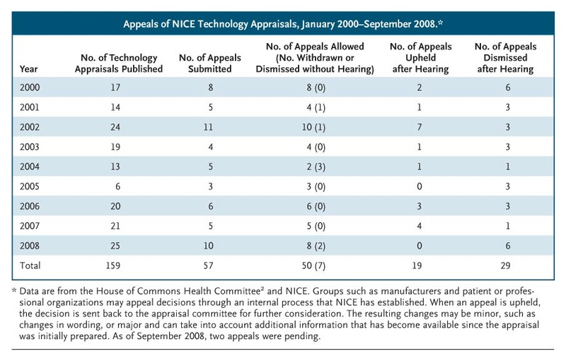 Appeals Of NICE Technology Appraisals, January 2000u2013September 2008.