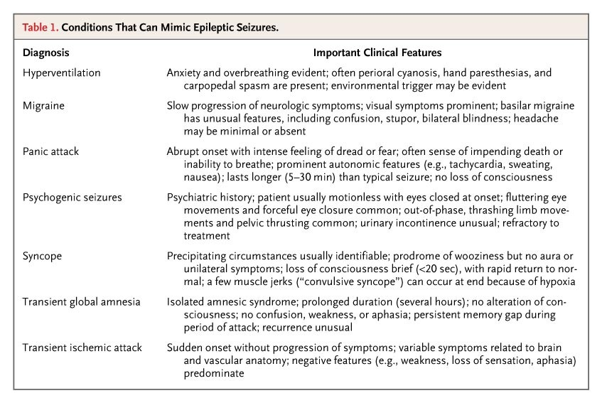 Conditions That Can Mimic Epileptic Seizures.