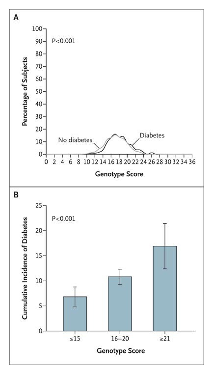 Genotype Score in Addition to Common Risk Factors for Prediction of