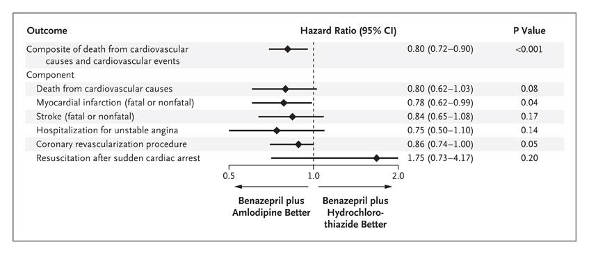 Benazepril plus amlodipine or hydrochlorothiazide for hypertension figure 3 hazard ratios for the primary outcome and the individual components fandeluxe Images