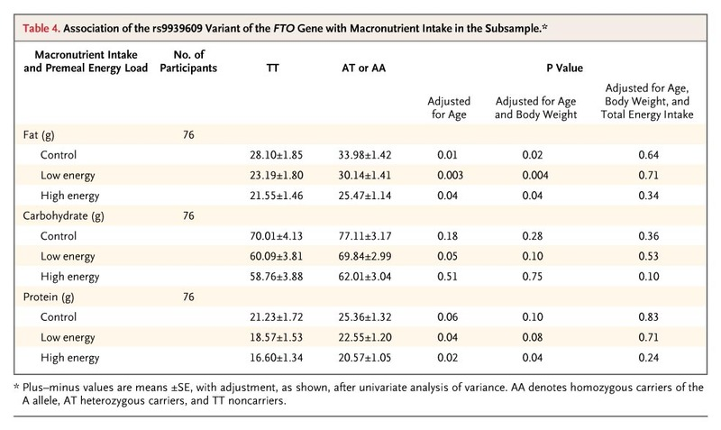 An Obesity Associated Fto Gene Variant And Increased Energy Intake In Children Nejm