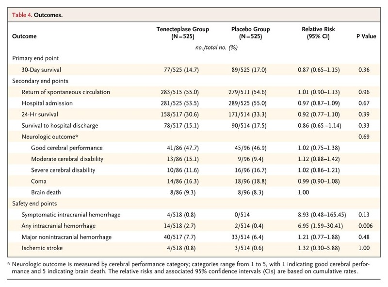 Thrombolysis during Resuscitation for Out-of-Hospital Cardiac Arrest ...