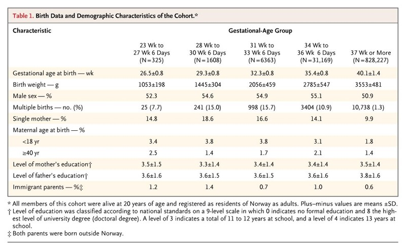 Long-Term Medical and Social Consequences of Preterm Birth | NEJM