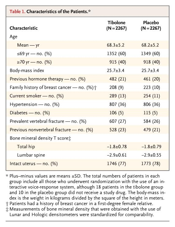 The Effects Of Tibolone In Older Postmenopausal Women Nejm