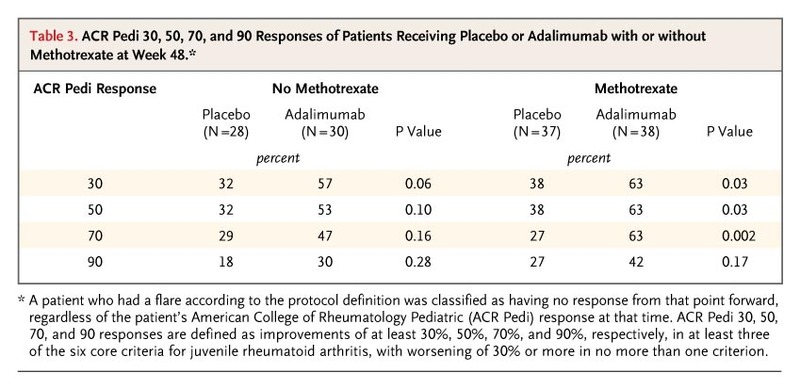 Adalimumab with or without Methotrexate in Juvenile Rheumatoid