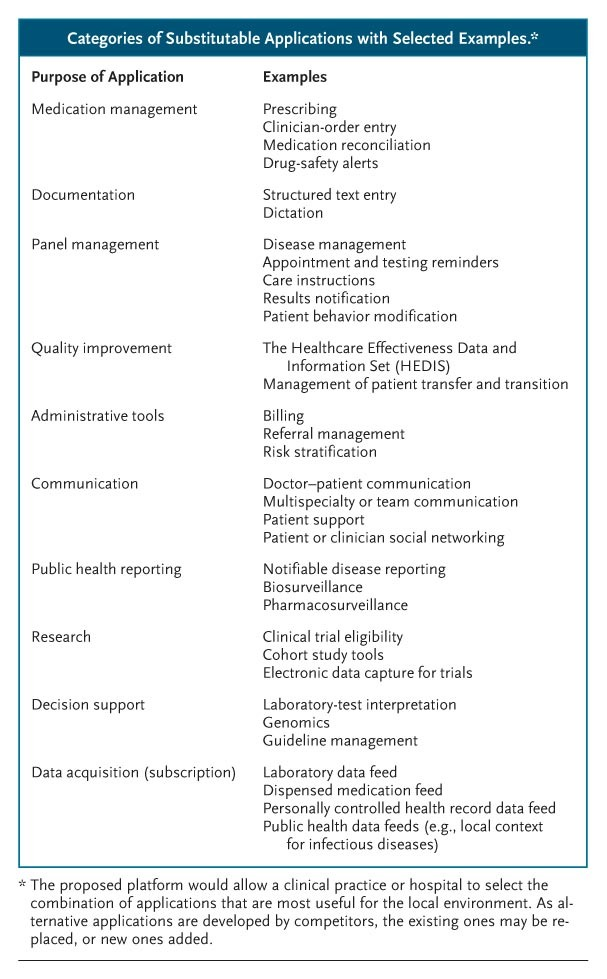 No Small Change For The Health Information Economy Nejm