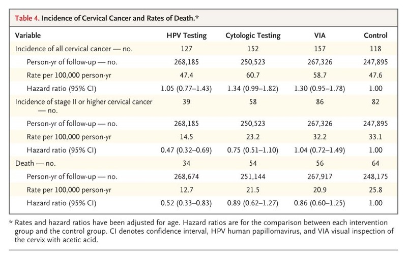 HPV Screening for Cervical Cancer in Rural India | NEJM