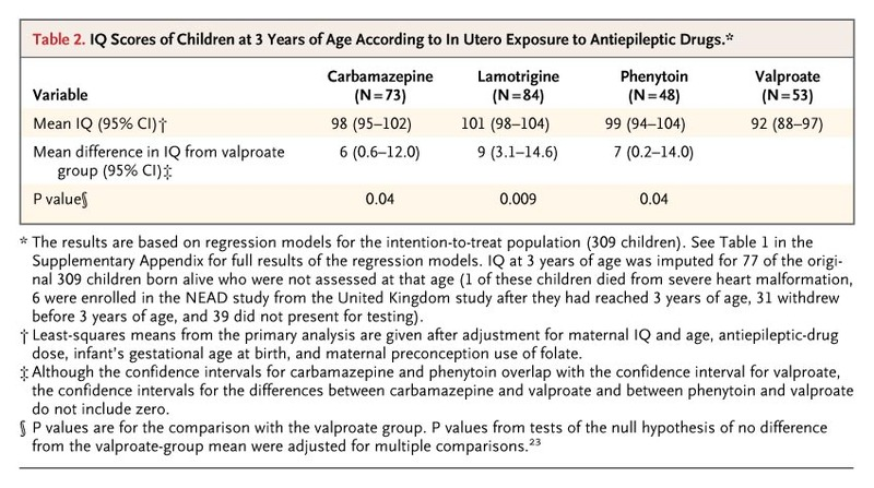 Cognitive Function at 3 Years of Age after Fetal Exposure to