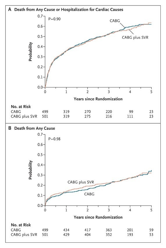 Coronary Bypass Surgery with or without Surgical Ventricular Reconstruction    NEJM