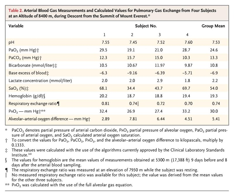 Arterial Blood Gases and Oxygen Content in Climbers on Mount