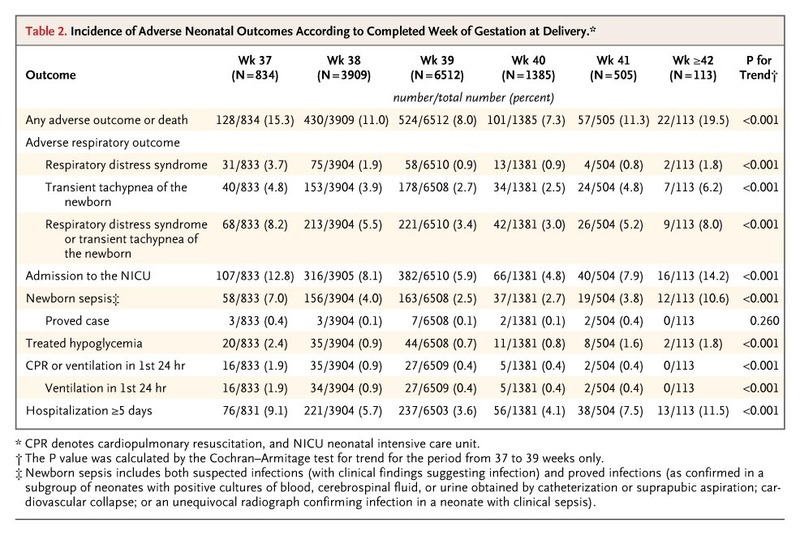 Timing Of Elective Repeat Cesarean Delivery At Term And Neonatal