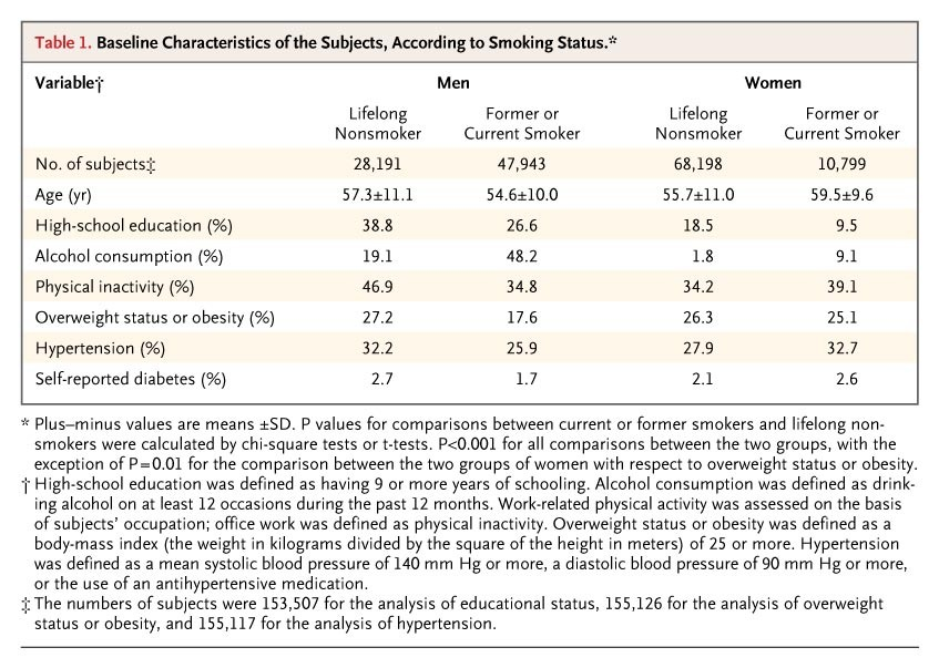 Table baseline of the subjects according to smoking status