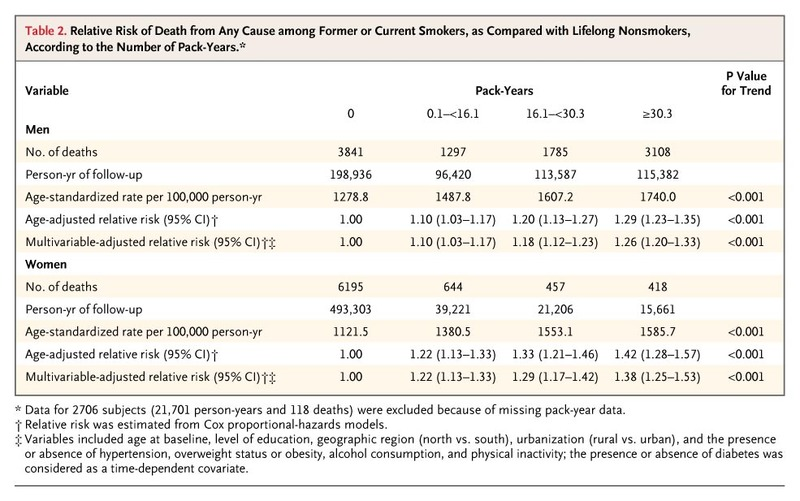 Mortality Attributable to Smoking in China | NEJM