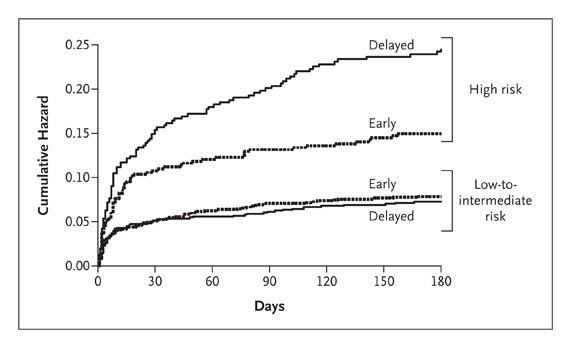 Early versus Delayed Invasive Intervention in Acute Coronary