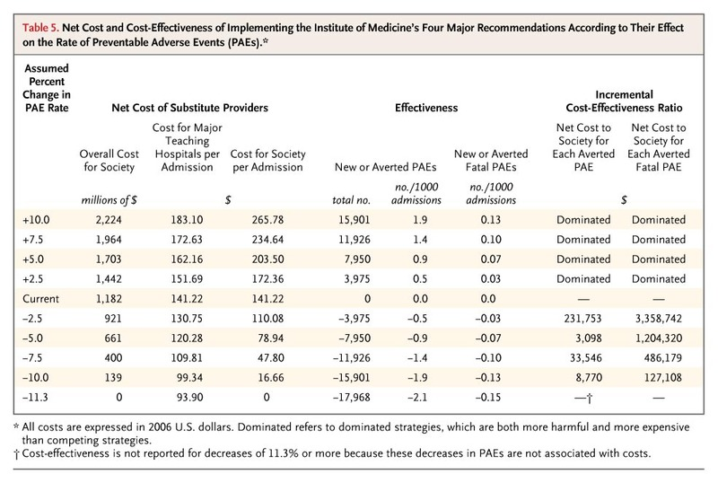 Cost Implications of Reduced Work Hours and Workloads for
