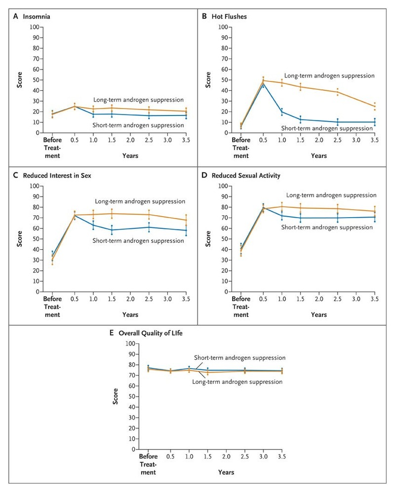 Duration Of Androgen Suppression In The Treatment Of