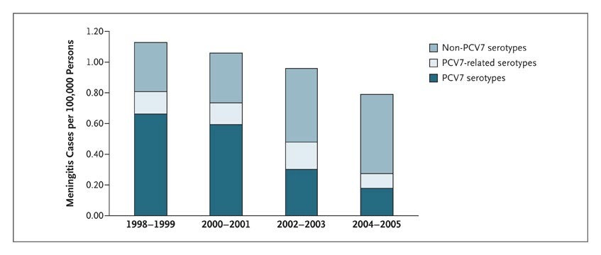 figure 1 mean annual incidence of pneumococcal meningitis according to serotype group and time period