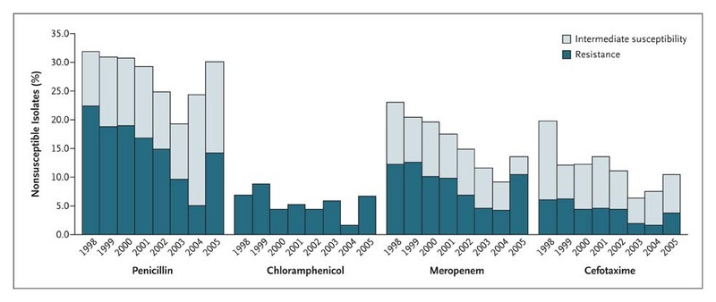 figure 2 percentage of pneumococcal isolates from 1239 cases that were nonsusceptible to various antibiotics according to year and degree of