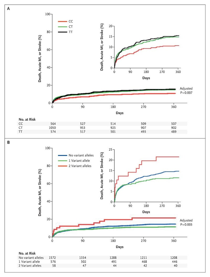 Genetic Determinants of Response to Clopidogrel and
