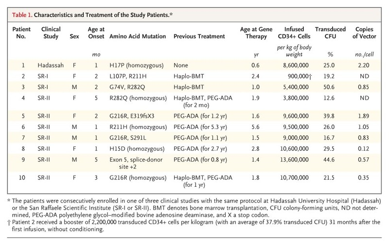 Table 1. Characteristics and Treatment of the Study Patients.