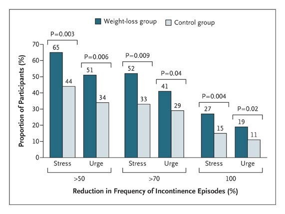 Weight Loss To Treat Urinary Incontinence In Overweight And Obese
