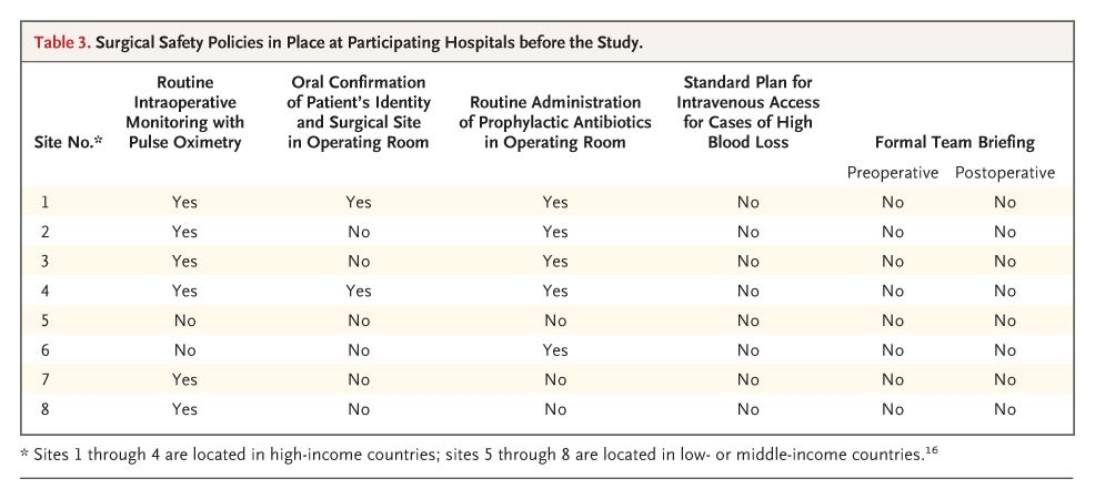 Table 3 Surgical Safety Policies In Place At Participating Hospitals Before The Study