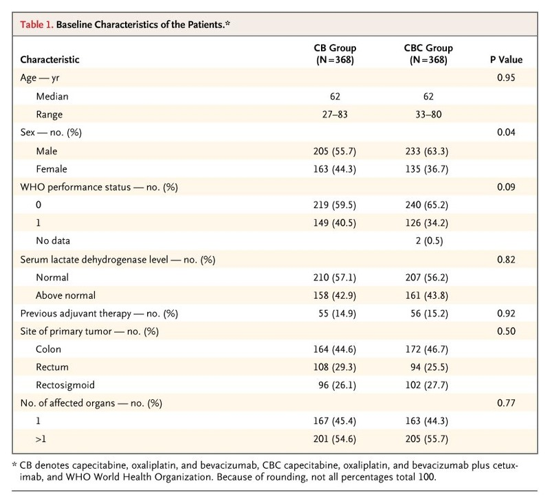 Chemotherapy Bevacizumab And Cetuximab In Metastatic Colorectal Cancer Nejm