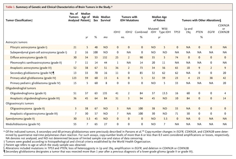 IDH1 and IDH2 Mutations in Gliomas | NEJM