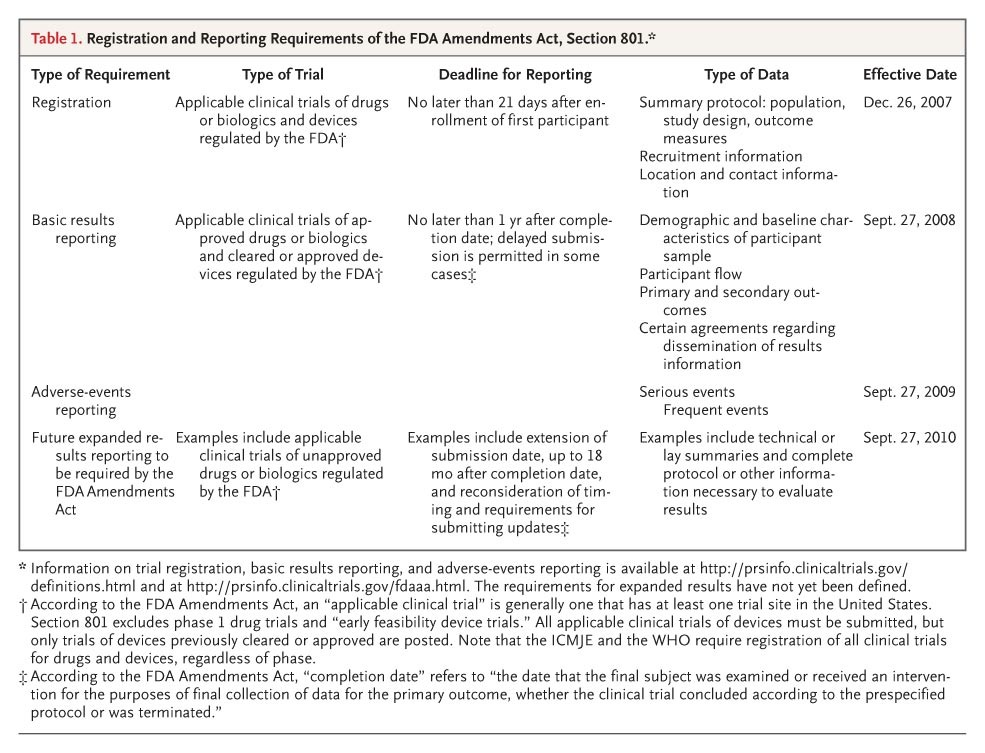 Progress And Deficiencies In The Registration Of Clinical Trials Nejm