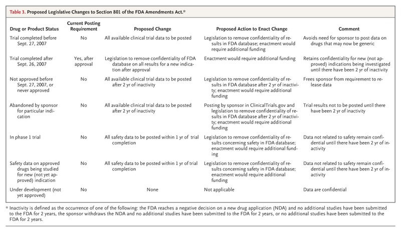 Progress and Deficiencies in the Registration of Clinical