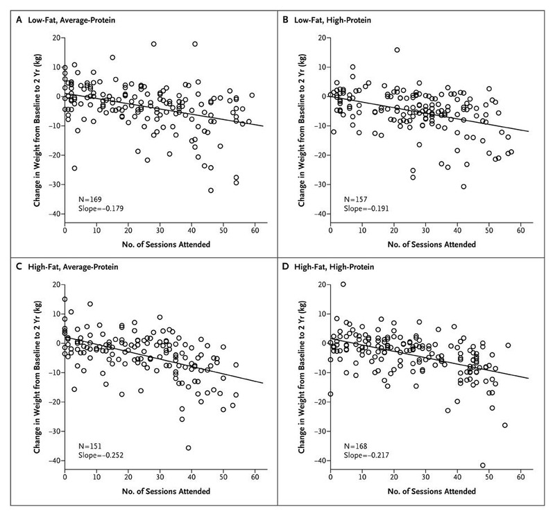 Comparison Of Weight Loss Diets With Different Compositions Of Fat
