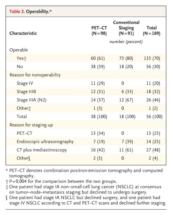 Preoperative Staging of Lung Cancer with Combined PET–CT | NEJM