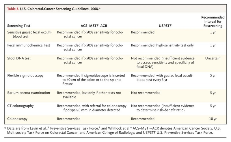 Screening For Colorectal Cancer Nejm