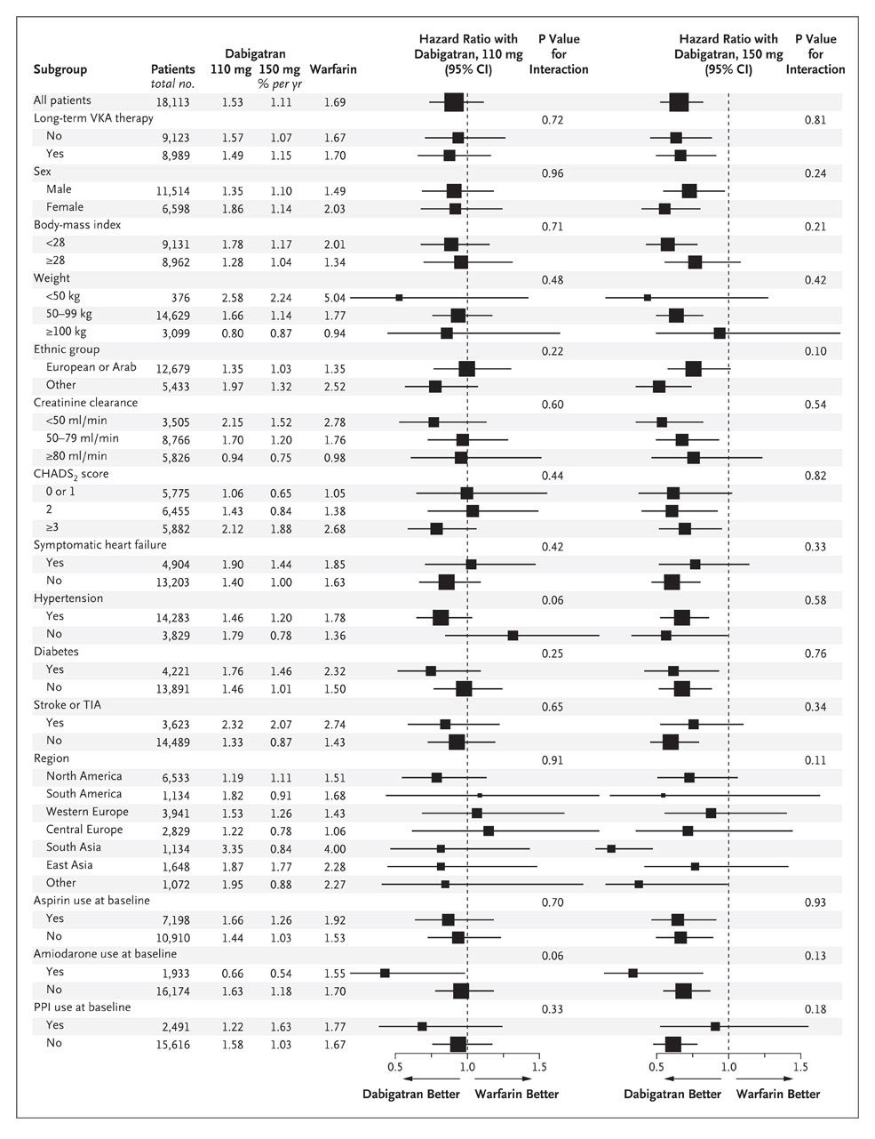 Dabigatran versus warfarin in patients with atrial fibrillation nejm figure 2 relative risk of the primary outcome of stroke or systemic embolism with dabigatran versus warfarin according to subgroup nvjuhfo Image collections