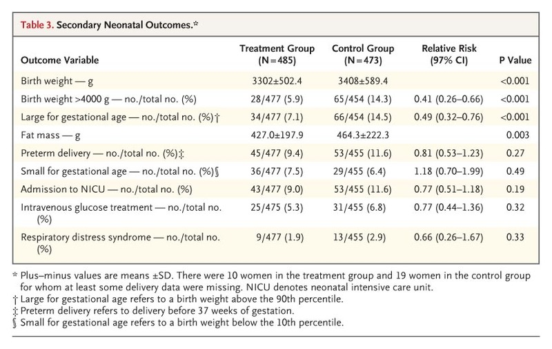 A Multicenter, Randomized Trial of Treatment for Mild