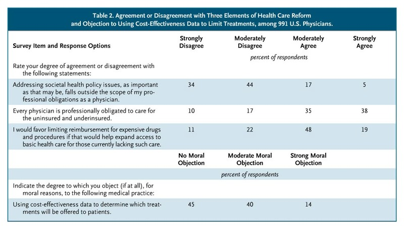 Physicians Beliefs And Us Health Care Reform A National Survey