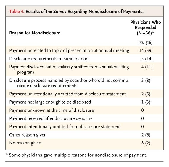 Accuracy of Conflict-of-Interest Disclosures Reported by
