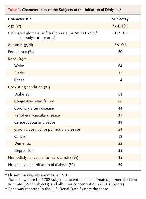 Functional Status of Elderly Adults before and after