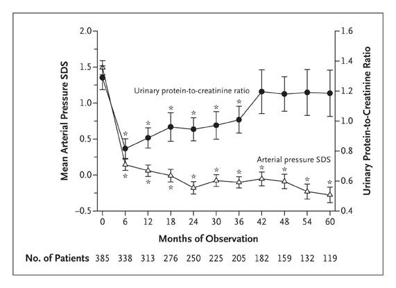 Strict Blood Pressure Control And Progression Of Renal Failure In