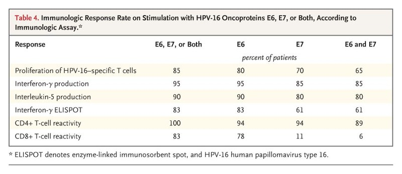 Vaccination against HPV-16 Oncoproteins for Vulvar Intraepithelial