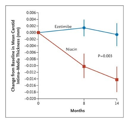 Extended-Release Niacin or Ezetimibe and Carotid Intima