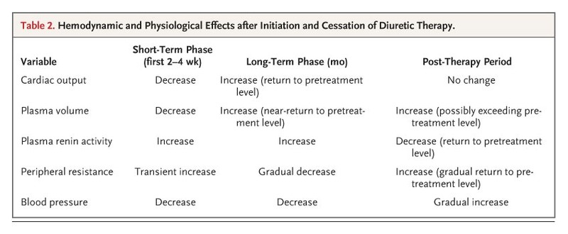 Use Of Diuretics In Patients With Hypertension Nejm